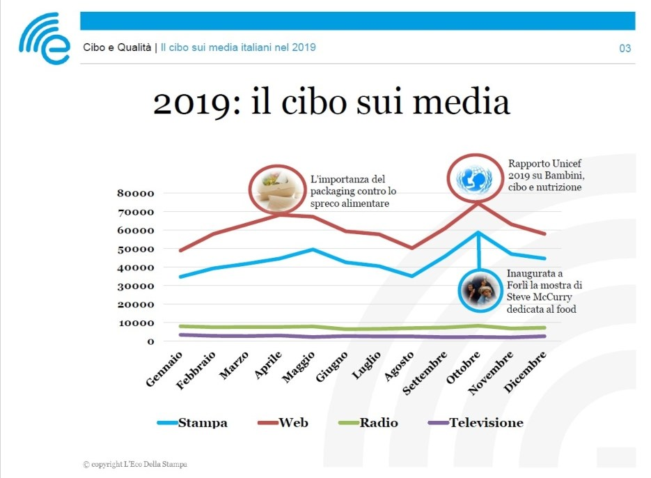 original_Report-2019-Il-cibo-nei-media.jpg