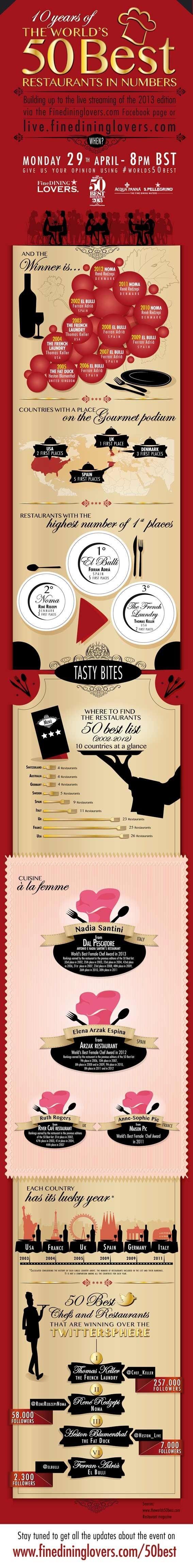 50-best-restaurants-infografica-fine-dining-lovers