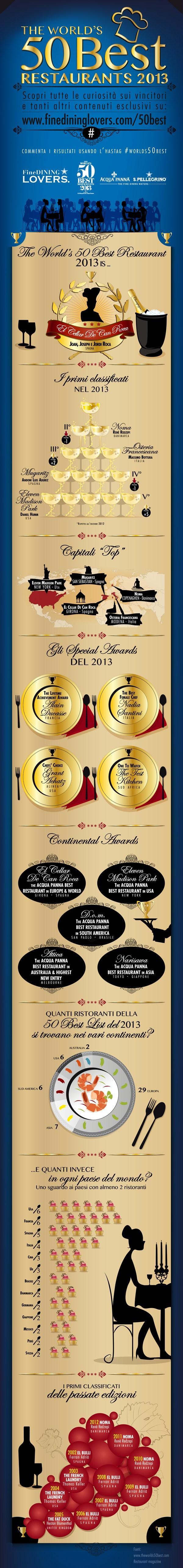 the-world-s-50-best-restaurants-infografica-edizione-2013